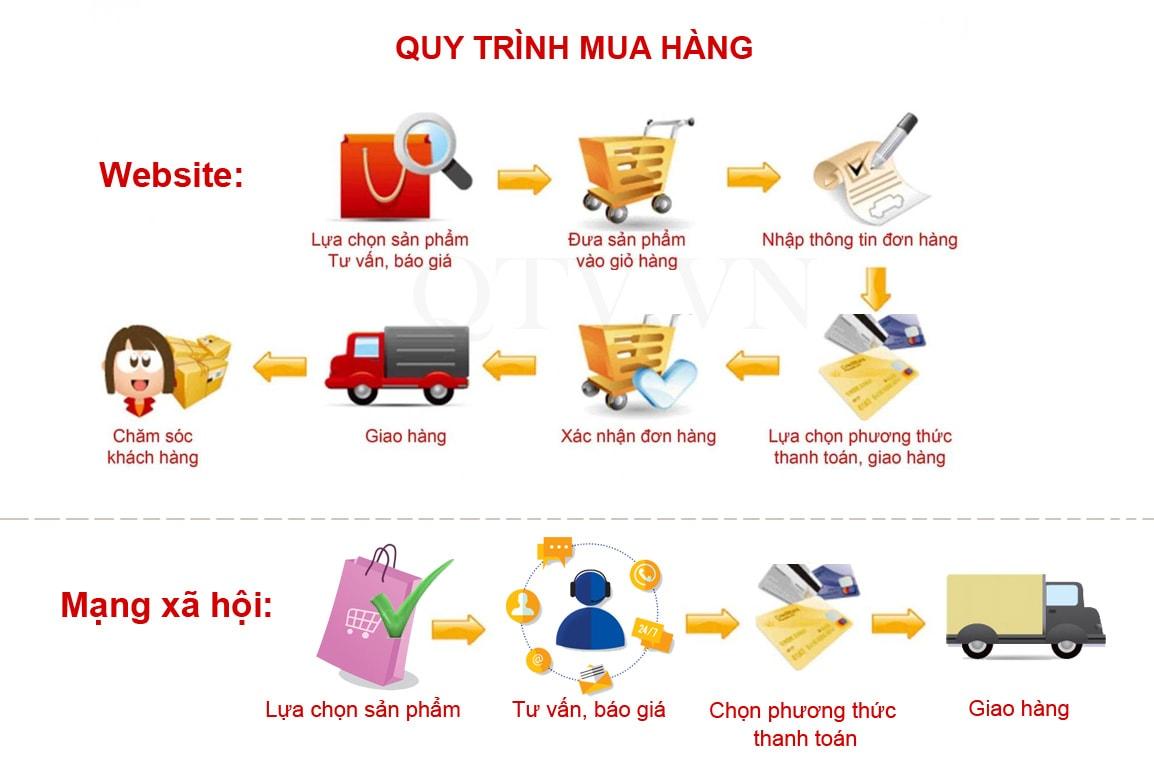 Quy-trinh-mua-hang-tren-shopee-nhu-the-nao